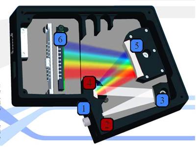 光电设备研制