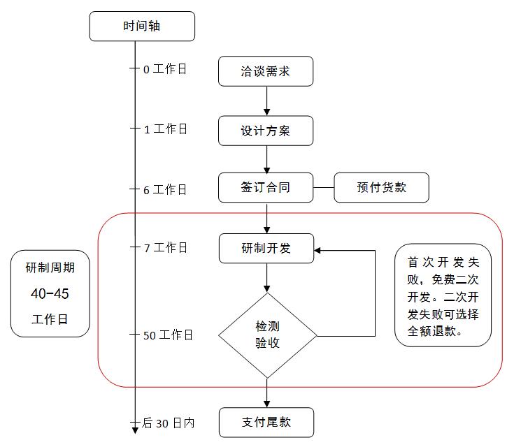 合作流程.png